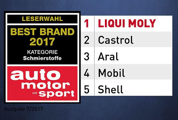 Sieger der ams Leserwahl 2017: LIQUI MOLY