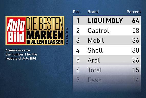 Le lectorat d'Auto Bild nous a désigné meilleure marque dans la catégorie des lubrifiants.