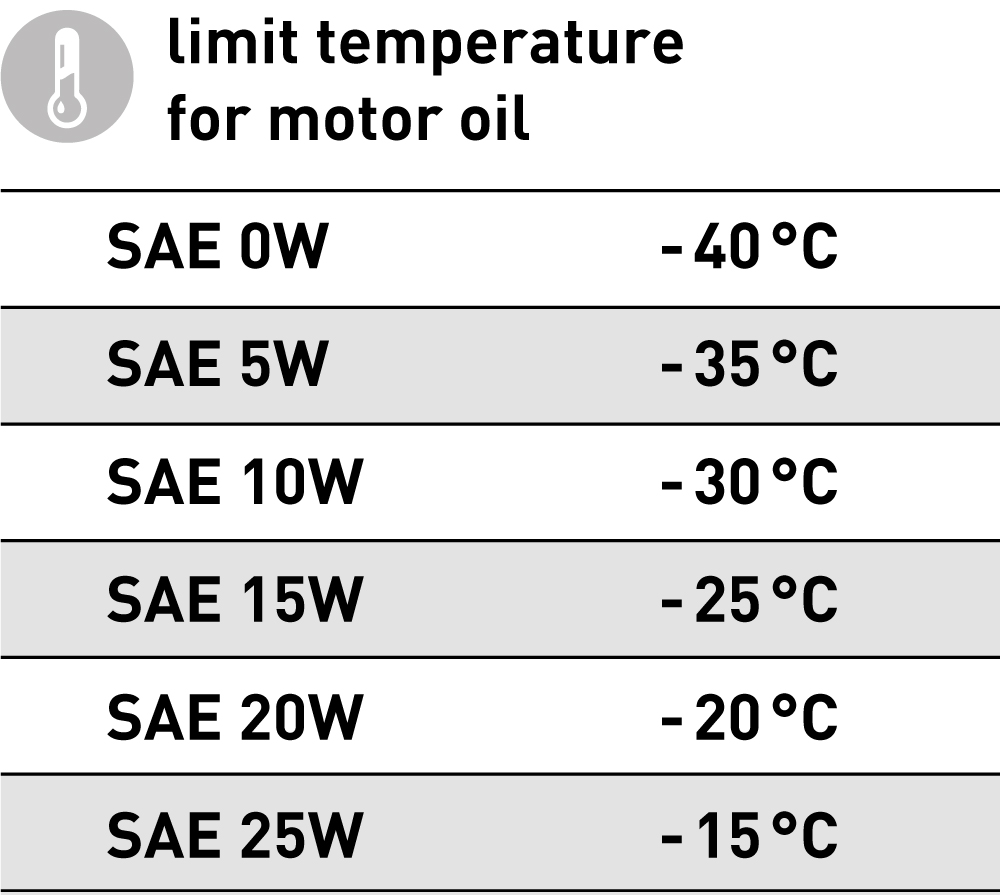 Up to which low temperature a motor/gearbox oil can be used depends on the flowability in the limit temperature range. The deeper the expected temperature, ...